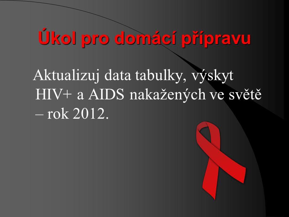 Celosvětová statistika HIV+ (r.2007) Žijící s HIV+ AIDS Infikovaní v r. 2007 Úmrtí v r. 2007 Děti do 15 let 2,5 mil.420 000330 000 Dospělí30,3 mil.2,1