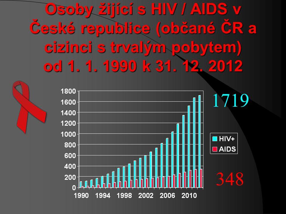Proč je téma HIV / AIDS aktuální? ! HIV+ stále mladší pacienti ! nejmladší pacientkou ostravského AIDS centra patnáctiletá dívka ! Česká republika při