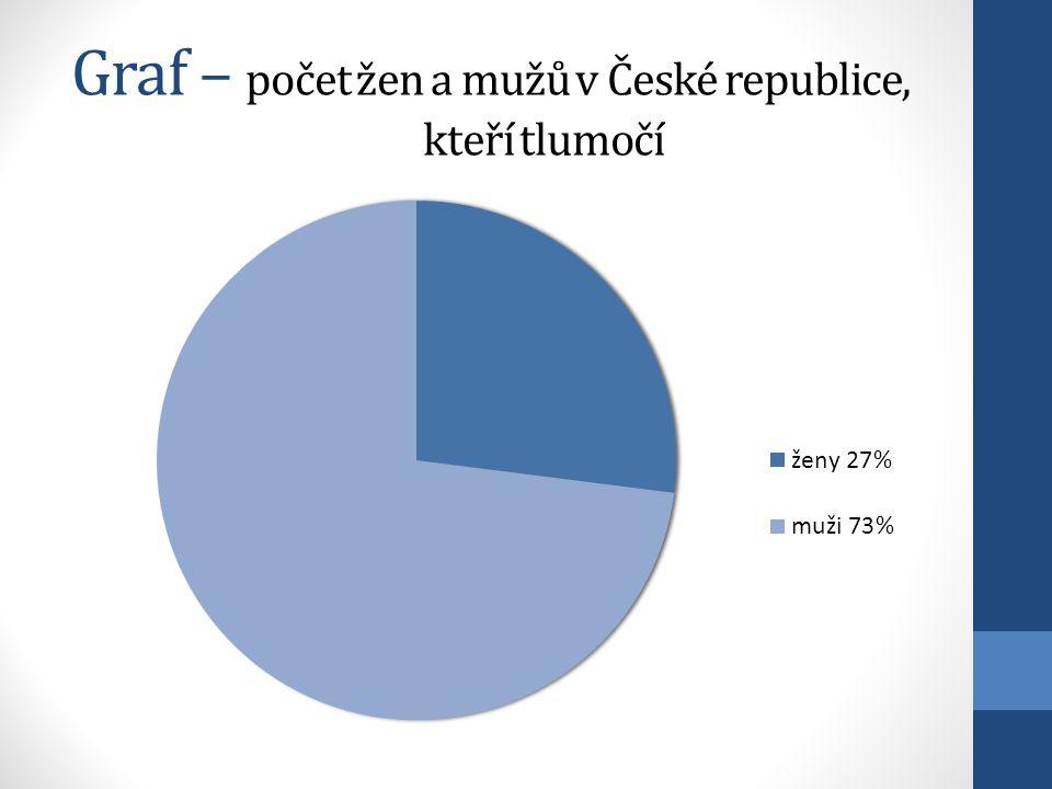 Graf – počet žen a mužů v České republice, kteří tlumočí