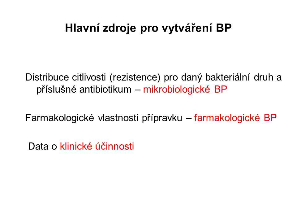 Hlavní zdroje pro vytváření BP Distribuce citlivosti (rezistence) pro daný bakteriální druh a příslušné antibiotikum – mikrobiologické BP Farmakologické vlastnosti přípravku – farmakologické BP Data o klinické účinnosti