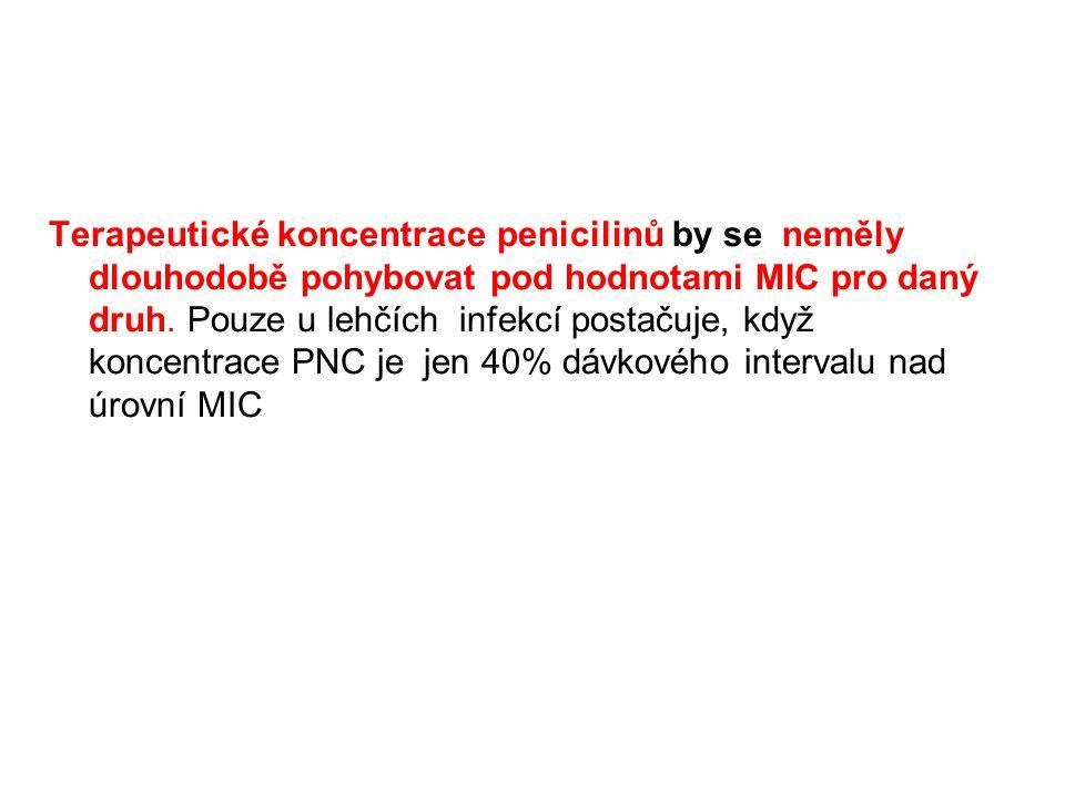 Terapeutické koncentrace penicilinů by se neměly dlouhodobě pohybovat pod hodnotami MIC pro daný druh. Pouze u lehčích infekcí postačuje, když koncent