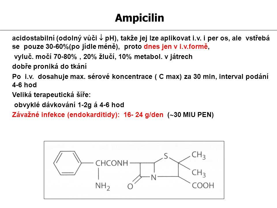 Ampicilin acidostabilní (odolný vůči  pH), takže jej lze aplikovat i.v. i per os, ale vstřebá se pouze 30-60%(po jídle méně), proto dnes jen v i.v.fo