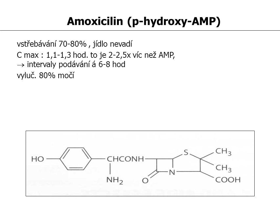 Amoxicilin (p-hydroxy-AMP) vstřebávání 70-80%, jídlo nevadí C max : 1,1-1,3 hod.