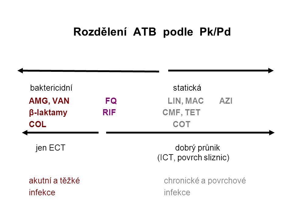 Rozdělení ATB podle Pk/Pd baktericidní statická AMG, VAN FQ LIN, MAC AZI β-laktamy RIF CMF, TET COL COT jen ECT dobrý průnik (ICT, povrch sliznic) aku