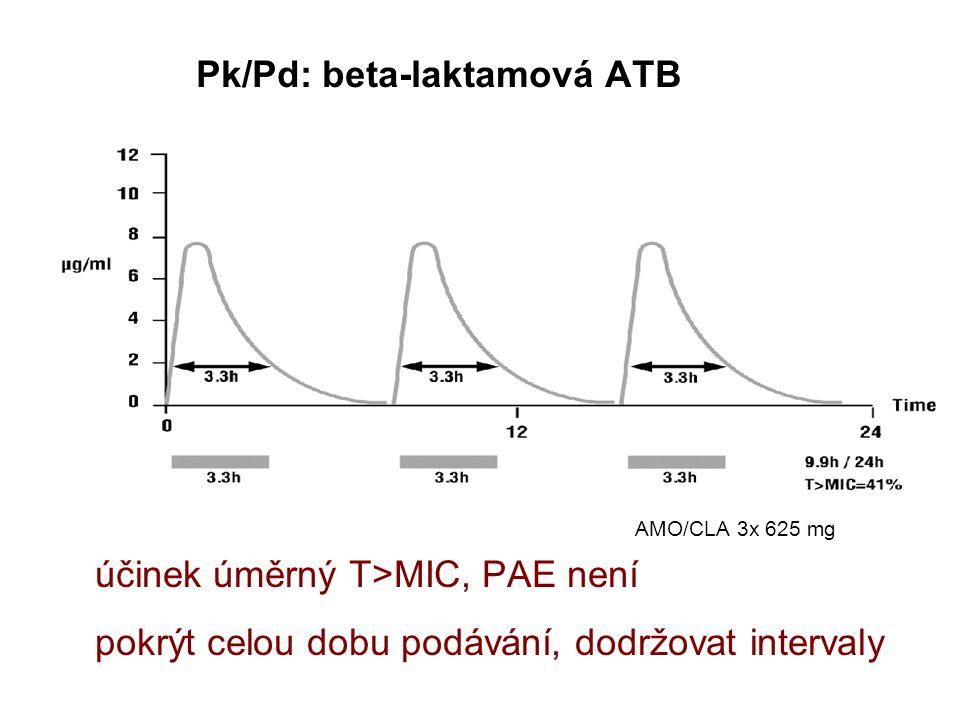 Pk/Pd: beta-laktamová ATB AMO/CLA 3x 625 mg účinek úměrný T>MIC, PAE není pokrýt celou dobu podávání, dodržovat intervaly