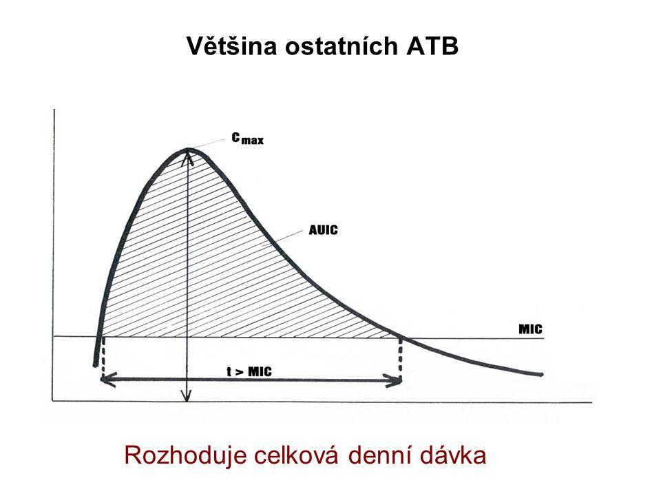 Většina ostatních ATB a) Rozhoduje celková denní dávka