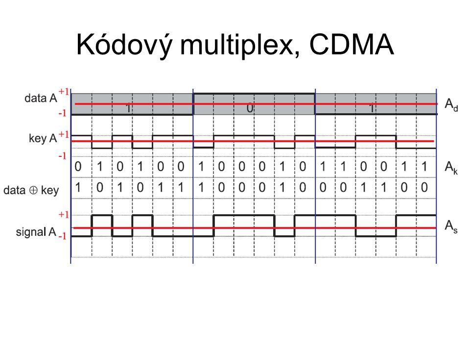 Kódový multiplex, CDMA Založeno na teorii kódování Každá stanice má unikátní kód (bitový)