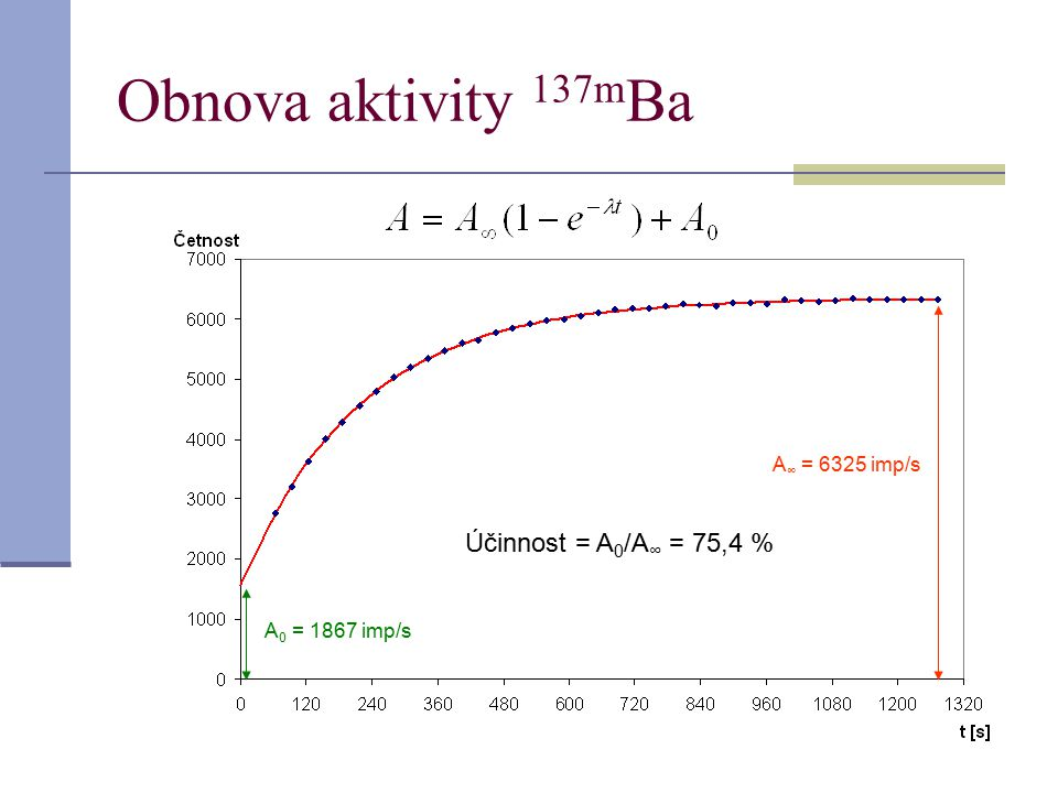 Obnova aktivity 137m Ba A ∞ = 6325 imp/s A 0 = 1867 imp/s Účinnost = A 0 /A ∞ = 75,4 %