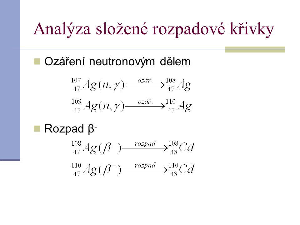 Analýza složené rozpadové křivky Ozáření neutronovým dělem Rozpad β -