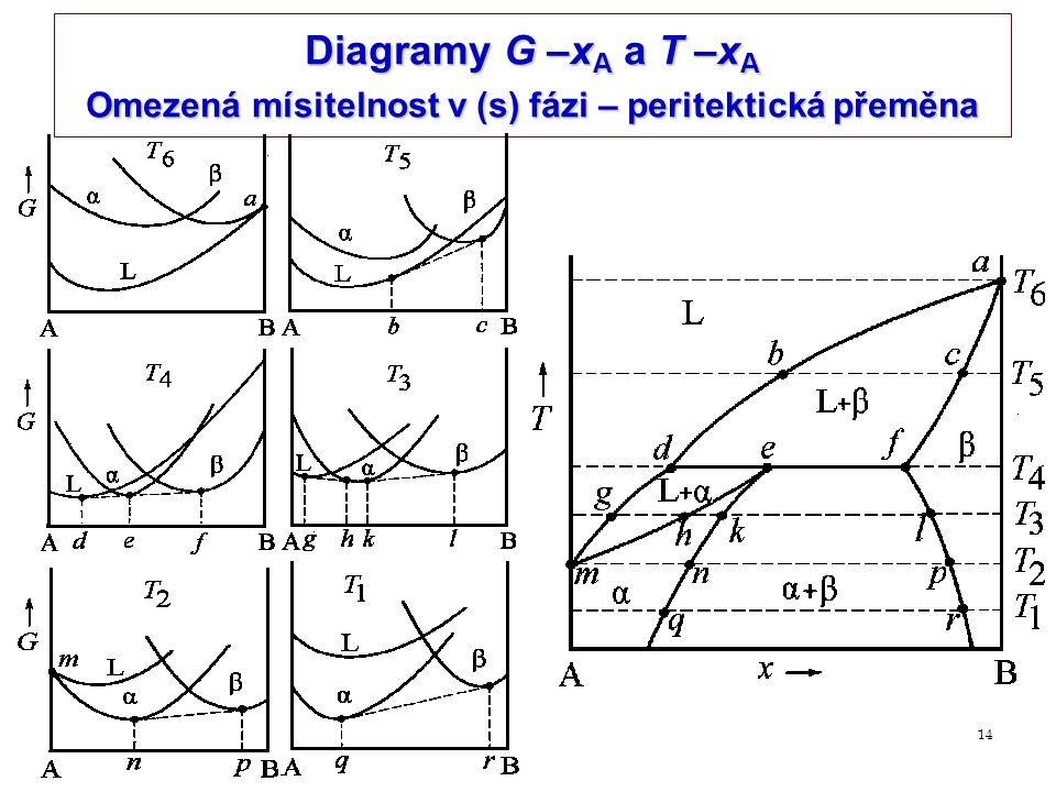 14 Diagramy G –x A a T –x A Omezená mísitelnost v (s) fázi – peritektická přeměna
