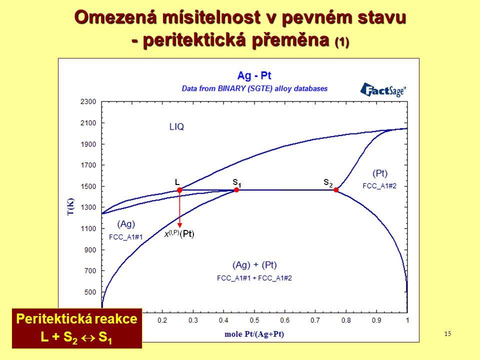 15 Omezená mísitelnost v pevném stavu - peritektická přeměna (1) Peritektická reakce L + S 2  S 1