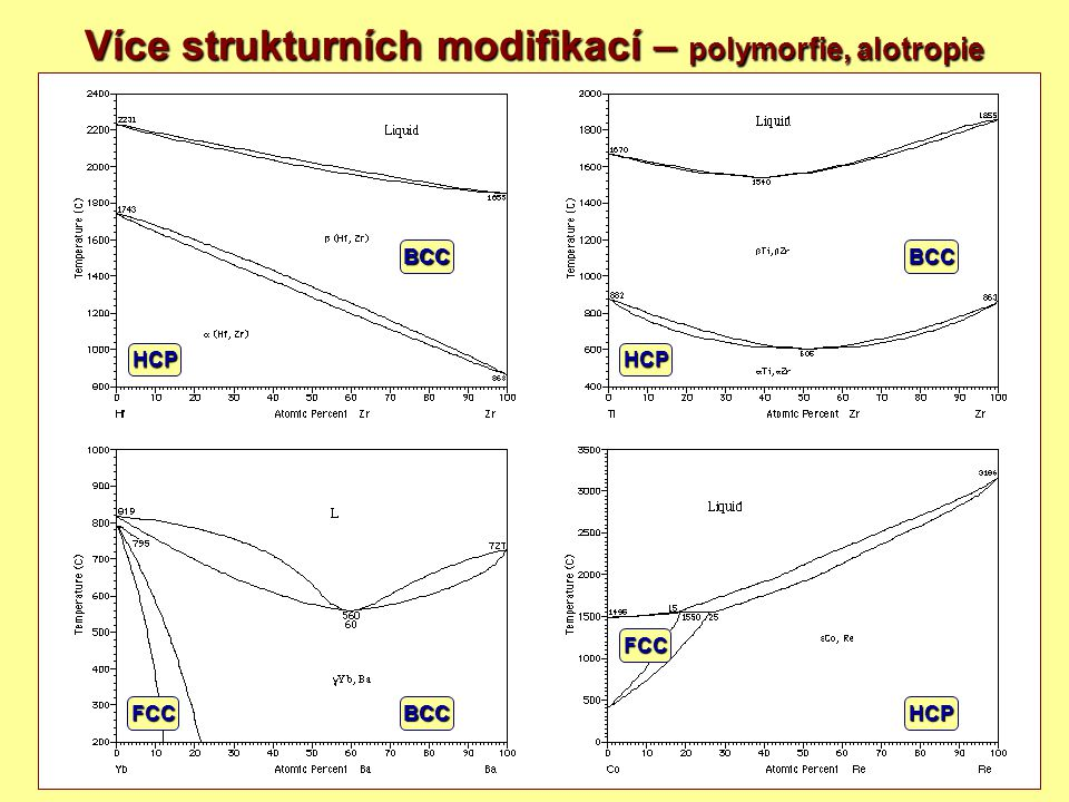 18 Více strukturních modifikací – polymorfie, alotropie BCCHCPFCC HCP BCC FCC BCC HCP
