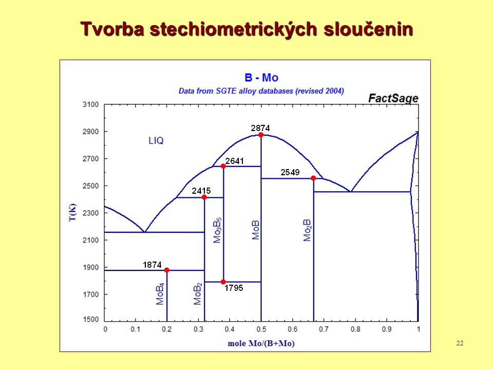 22 Tvorba stechiometrických sloučenin