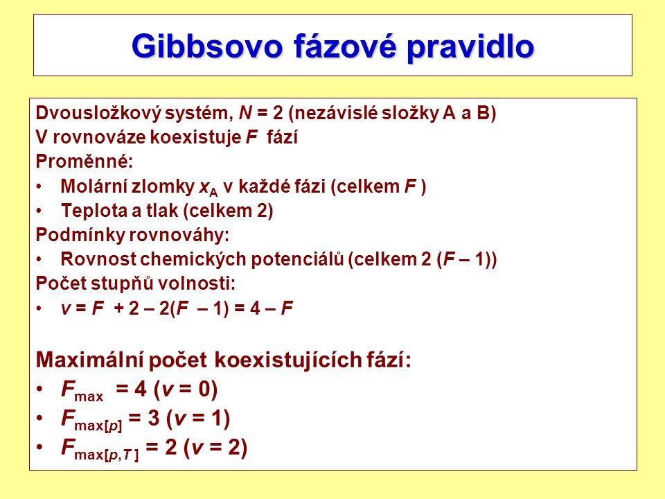 3 Gibbsovo fázové pravidlo Dvousložkový systém, N = 2 (nezávislé složky A a B) V rovnováze koexistuje F fází Proměnné: Molární zlomky x A v každé fázi