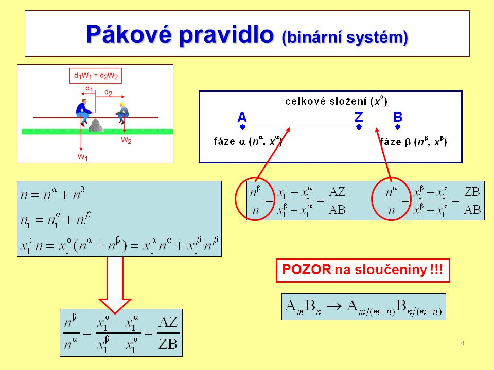 5 Závislost Gibbsovy energie na složení (binární substituční roztok – úplná mísitelnost) Systém A-B, složení x A, x B