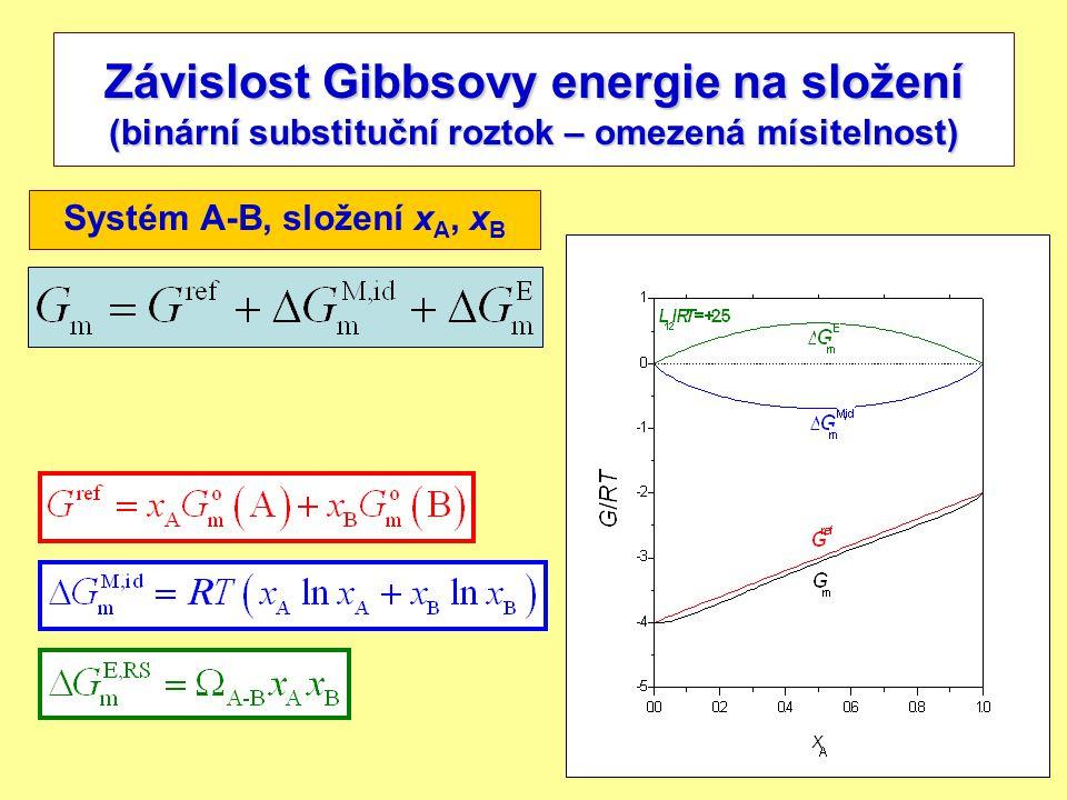 6 Závislost Gibbsovy energie na složení (binární substituční roztok – omezená mísitelnost) Systém A-B, složení x A, x B
