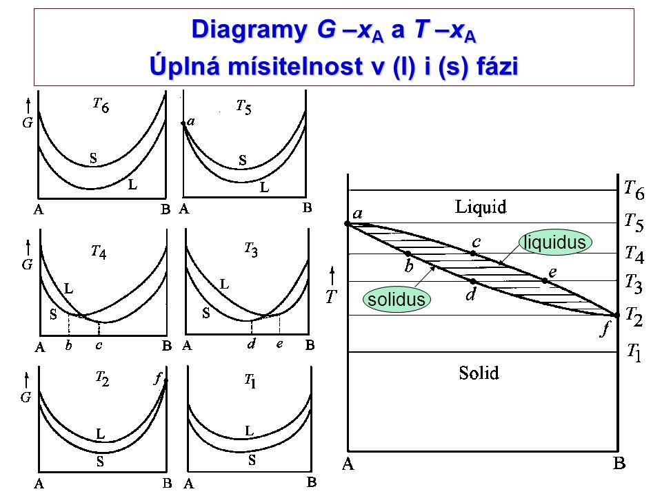 7 Diagramy G –x A a T –x A Úplná mísitelnost v (l) i (s) fázi liquidus solidus