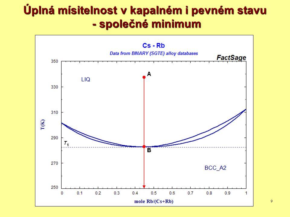 10 Úplná mísitelnost v kapalném stavu - omezená mísitelnost v pevném stavu
