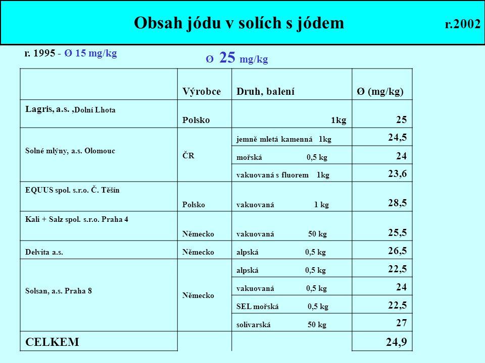 VýrobceDruh, baleníØ (mg/kg) Lagris, a.s., Dolní Lhota Polsko 1kg 25 Solné mlýny, a.s. Olomouc ČR jemně mletá kamenná 1kg 24,5 mořská 0,5 kg 24 vakuov