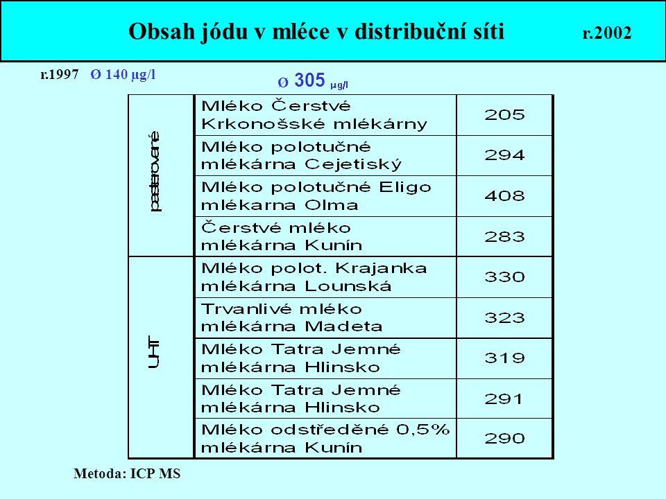 Obsah jódu v mléce v distribuční síti r.2002 Metoda: ICP MS Ø 305 µg/l r.1997 Ø 140 µg/l