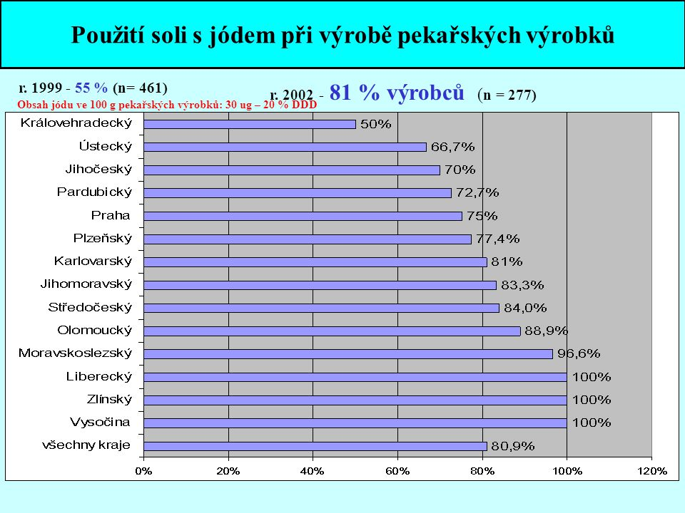 Použití soli s jódem při výrobě pekařských výrobků r. 2002 - 81 % výrobců ( n = 277) r. 1999 - 55 % (n= 461) Obsah jódu ve 100 g pekařských výrobků: 3