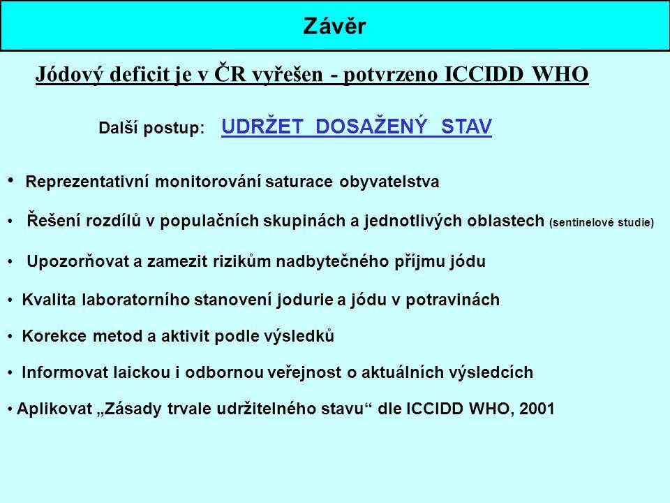 Závěr Jódový deficit je v ČR vyřešen - potvrzeno ICCIDD WHO Další postup: UDRŽET DOSAŽENÝ STAV Reprezentativní monitorování saturace obyvatelstva Řeše