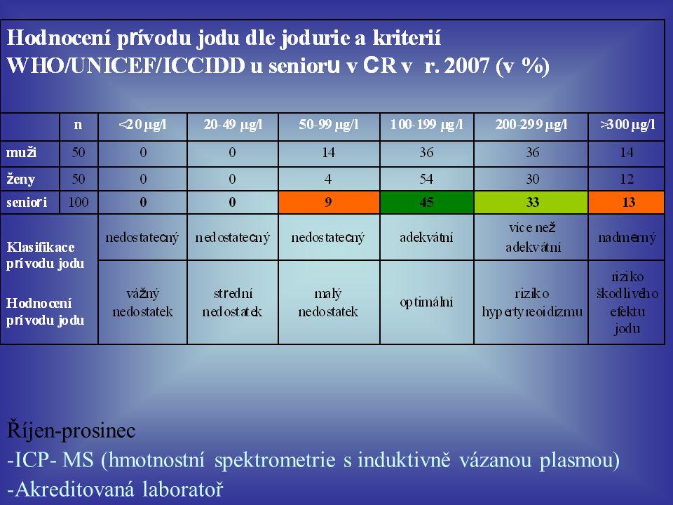 Říjen-prosinec -ICP- MS (hmotnostní spektrometrie s induktivně vázanou plasmou) -Akreditovaná laboratoř