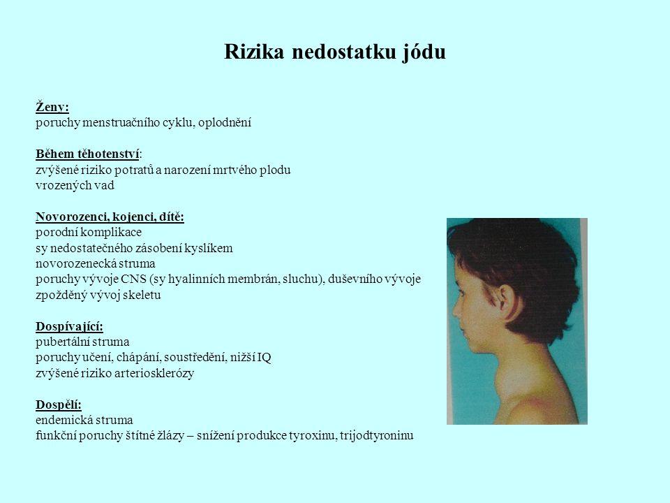 Rizika nedostatku jódu Ženy: poruchy menstruačního cyklu, oplodnění Během těhotenství: zvýšené riziko potratů a narození mrtvého plodu vrozených vad N