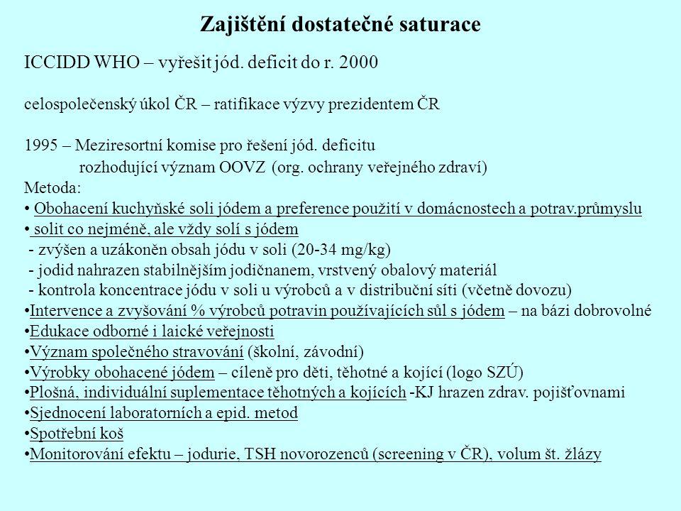 Zajištění dostatečné saturace ICCIDD WHO – vyřešit jód.