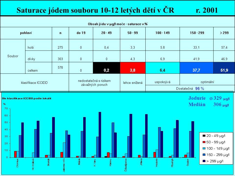 Saturace jódem souboru 10-12 letých dětí v ČR r. 2001 Obsah jódu v µg/l moče - saturace v % pohlavíndo 1920 - 4950 - 99100 - 149 150 - 299> 299 Soubor