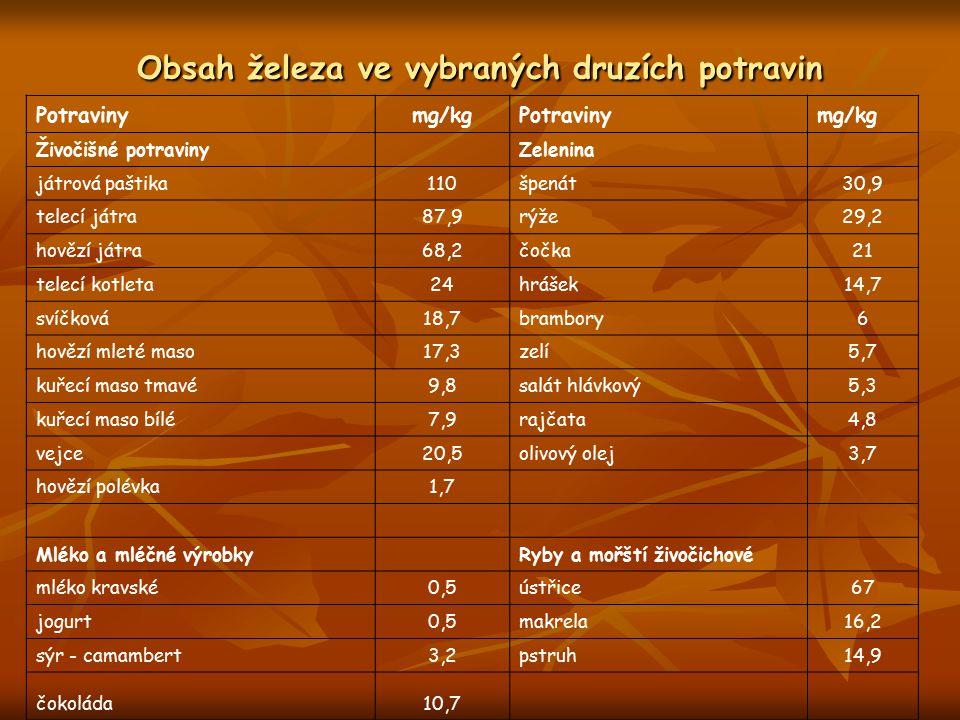 Obsah železa ve vybraných druzích potravin Potravinymg/kgPotravinymg/kg Živočišné potraviny Zelenina játrová paštika110špenát30,9 telecí játra87,9rýže