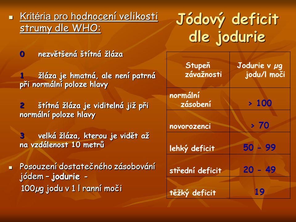 Jódový deficit dle jodurie Kritéria pro h odnocení velikosti strumy dle WHO: Kritéria pro h odnocení velikosti strumy dle WHO: 0nezvětšená štítná žláz