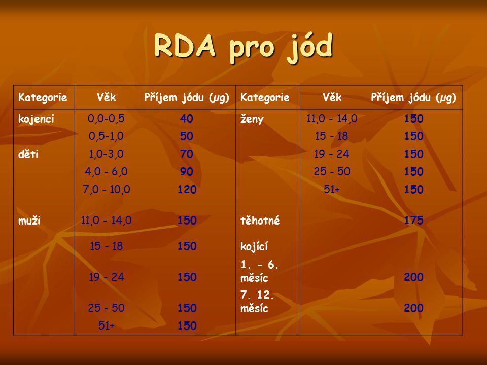 RDA pro jód KategorieVěkPříjem jódu (µg)KategorieVěkPříjem jódu (µg) kojenci0,0-0,540ženy11,0 - 14,0150 0,5-1,050 15 - 18150 děti1,0-3,070 19 - 24150