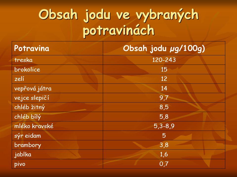 Obsah jodu ve vybraných potravinách PotravinaObsah jodu µg/100g) treska120-243 brokolice15 zelí12 vepřová játra14 vejce slepičí9,7 chléb žitný8,5 chlé