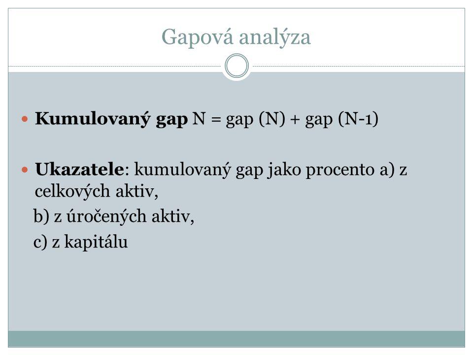 Gapová analýza Kumulovaný gap N = gap (N) + gap (N-1) Ukazatele: kumulovaný gap jako procento a) z celkových aktiv, b) z úročených aktiv, c) z kapitálu