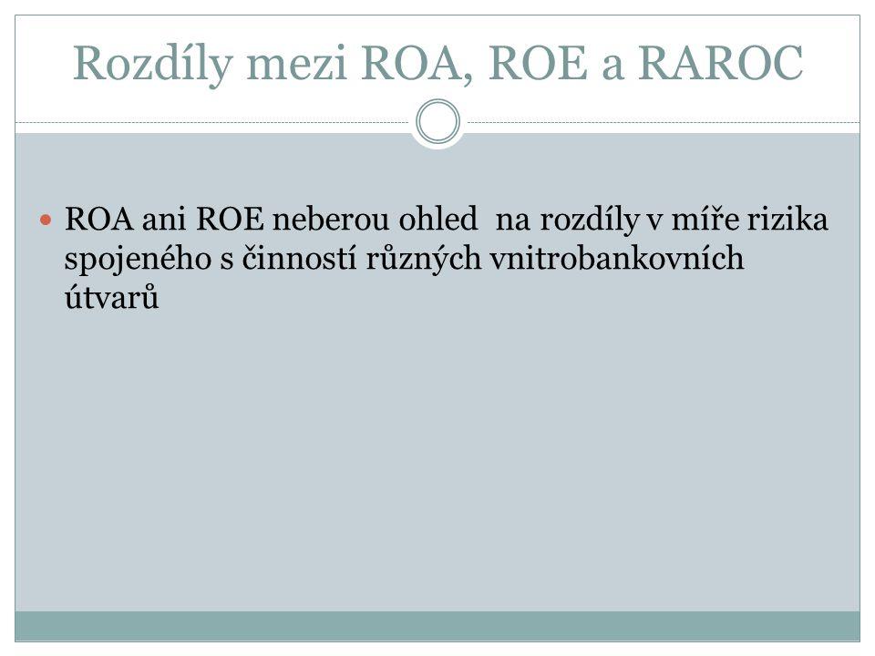 Rozdíly mezi ROA, ROE a RAROC ROA ani ROE neberou ohled na rozdíly v míře rizika spojeného s činností různých vnitrobankovních útvarů