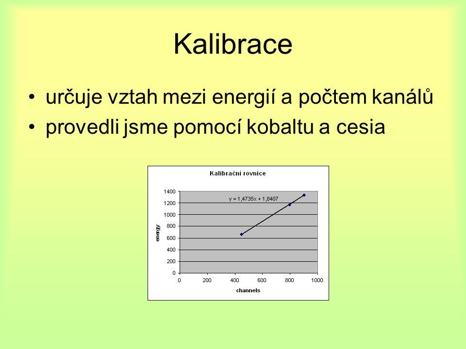 Kalibrace určuje vztah mezi energií a počtem kanálů provedli jsme pomocí kobaltu a cesia