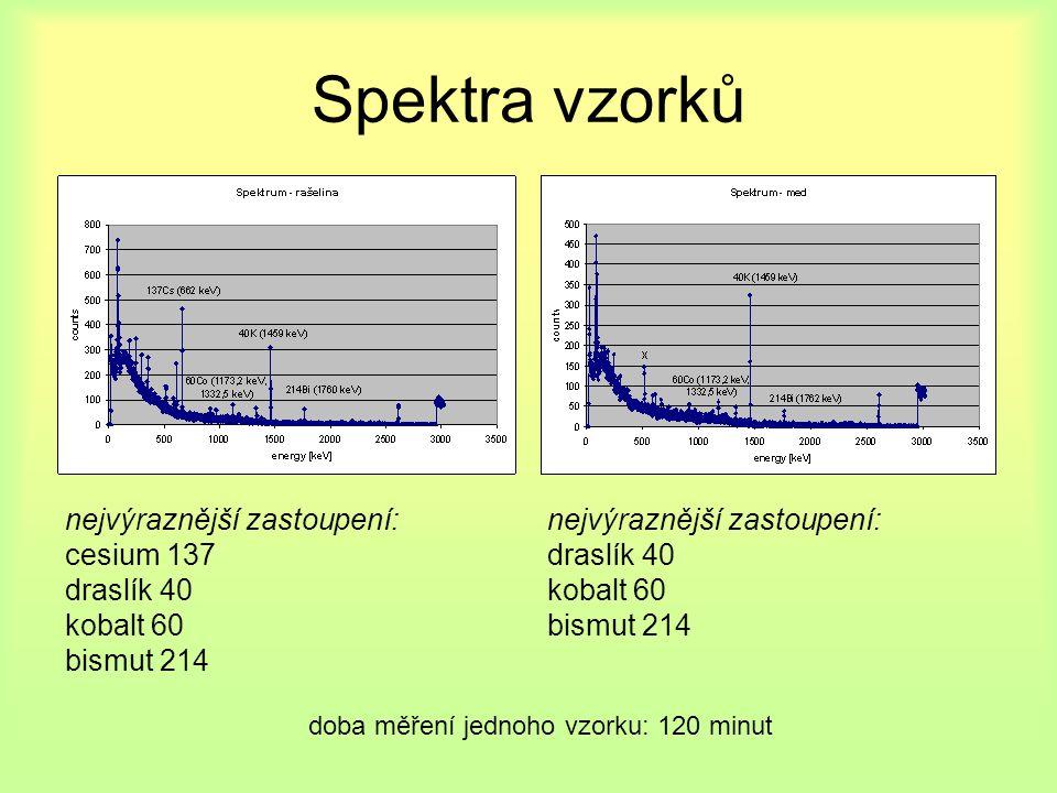 Spektra vzorků nejvýraznější zastoupení: draslík 40 kobalt 60 bismut 214 nejvýraznější zastoupení: cesium 137 draslík 40 kobalt 60 bismut 214 doba měření jednoho vzorku: 120 minut