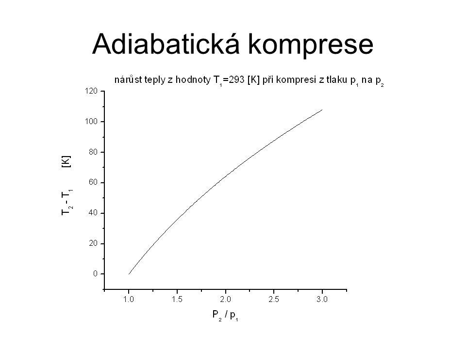 Adiabatická komprese