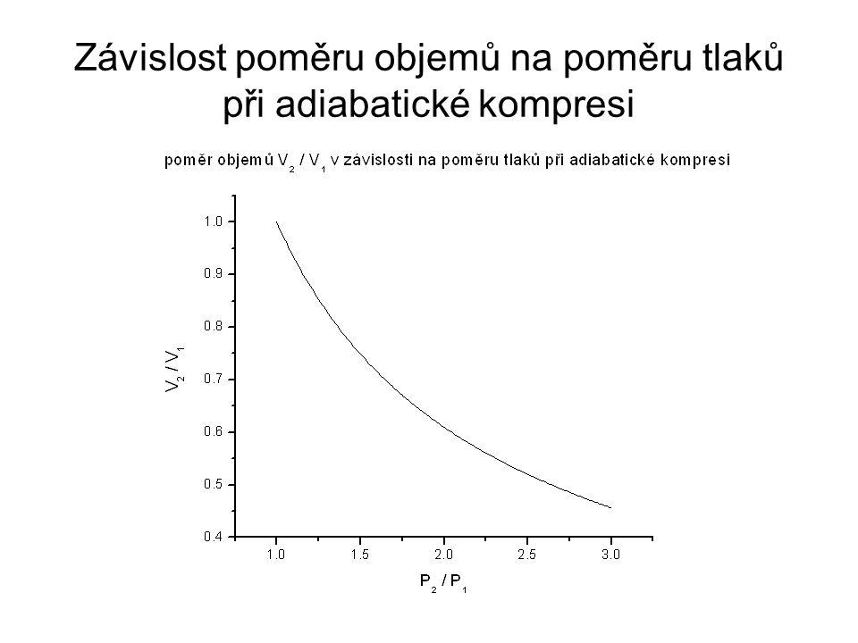 Závislost poměru objemů na poměru tlaků při adiabatické kompresi