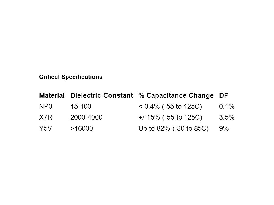 Critical Specifications MaterialDielectric Constant% Capacitance ChangeDF NP015-100< 0.4% (-55 to 125C)0.1% X7R2000-4000+/-15% (-55 to 125C)3.5% Y5V>16000Up to 82% (-30 to 85C)9%