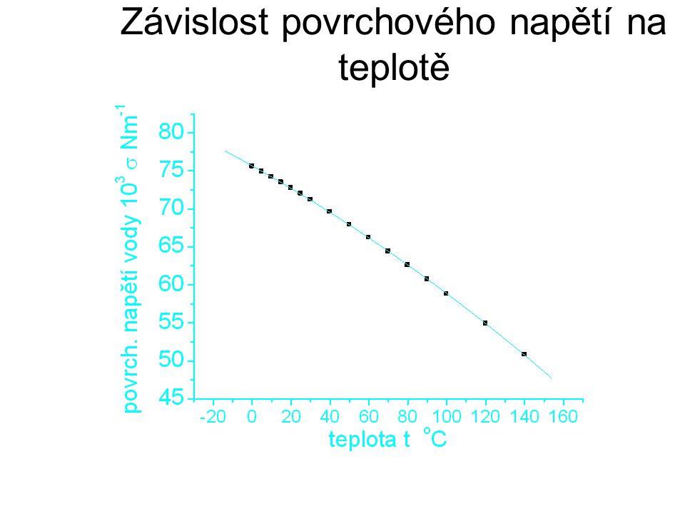 frekvence časovače 555 s kondenzátorem v LN 2 jako fce změny tlaku sytých par nad LN 2
