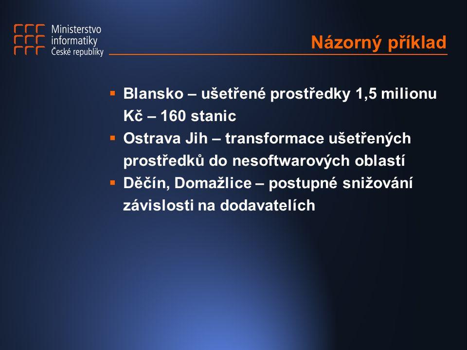 Názorný příklad  Blansko – ušetřené prostředky 1,5 milionu Kč – 160 stanic  Ostrava Jih – transformace ušetřených prostředků do nesoftwarových oblastí  Děčín, Domažlice – postupné snižování závislosti na dodavatelích