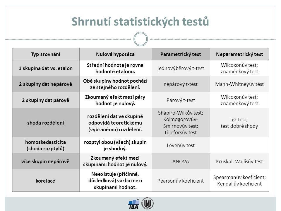 Shrnutí statistických testů Jsou data normálně rozdělená.