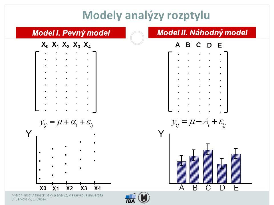 Vytvořil Institut biostatistiky a analýz, Masarykova univerzita J. Jarkovský, L. Dušek Modely analýzy rozptylu Model I. Pevný model Model II. Náhodný