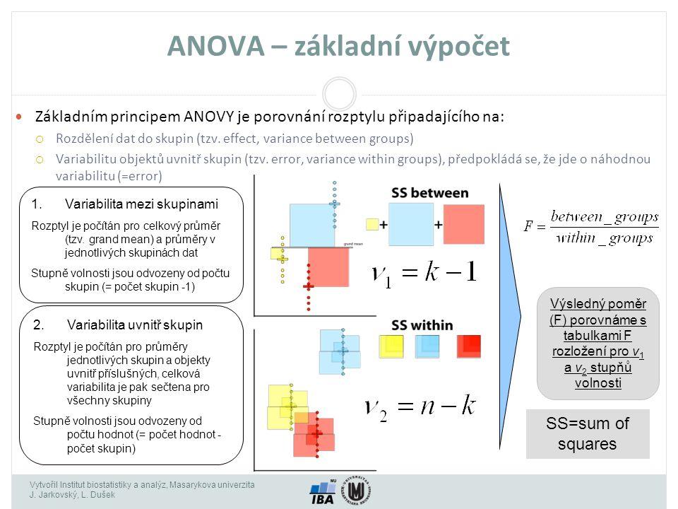 Vytvořil Institut biostatistiky a analýz, Masarykova univerzita J. Jarkovský, L. Dušek ANOVA – základní výpočet Základním principem ANOVY je porovnání