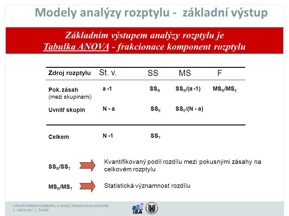 Vytvořil Institut biostatistiky a analýz, Masarykova univerzita J. Jarkovský, L. Dušek Modely analýzy rozptylu - základní výstup Základním výstupem an
