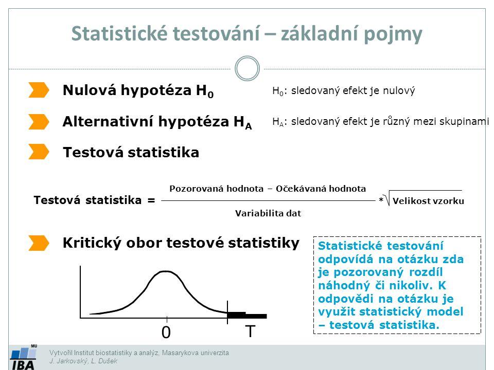 Vytvořil Institut biostatistiky a analýz, Masarykova univerzita J. Jarkovský, L. Dušek Statistické testování – základní pojmy Nulová hypotéza H 0 Alte