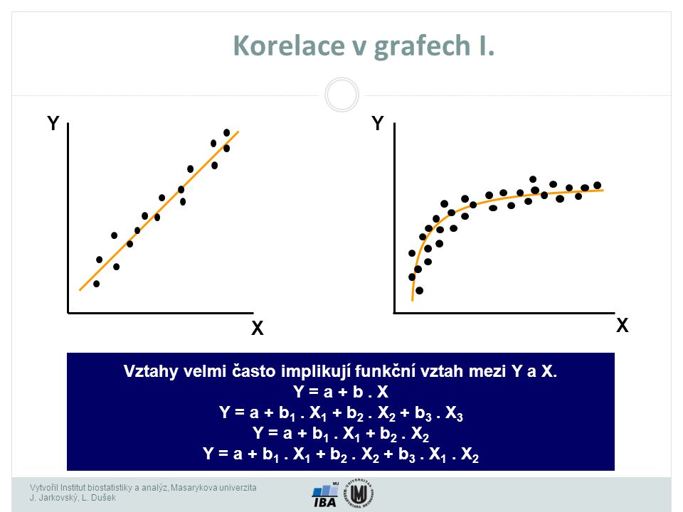 Vytvořil Institut biostatistiky a analýz, Masarykova univerzita J. Jarkovský, L. Dušek Korelace v grafech I. Y X Y X Vztahy velmi často implikují funk