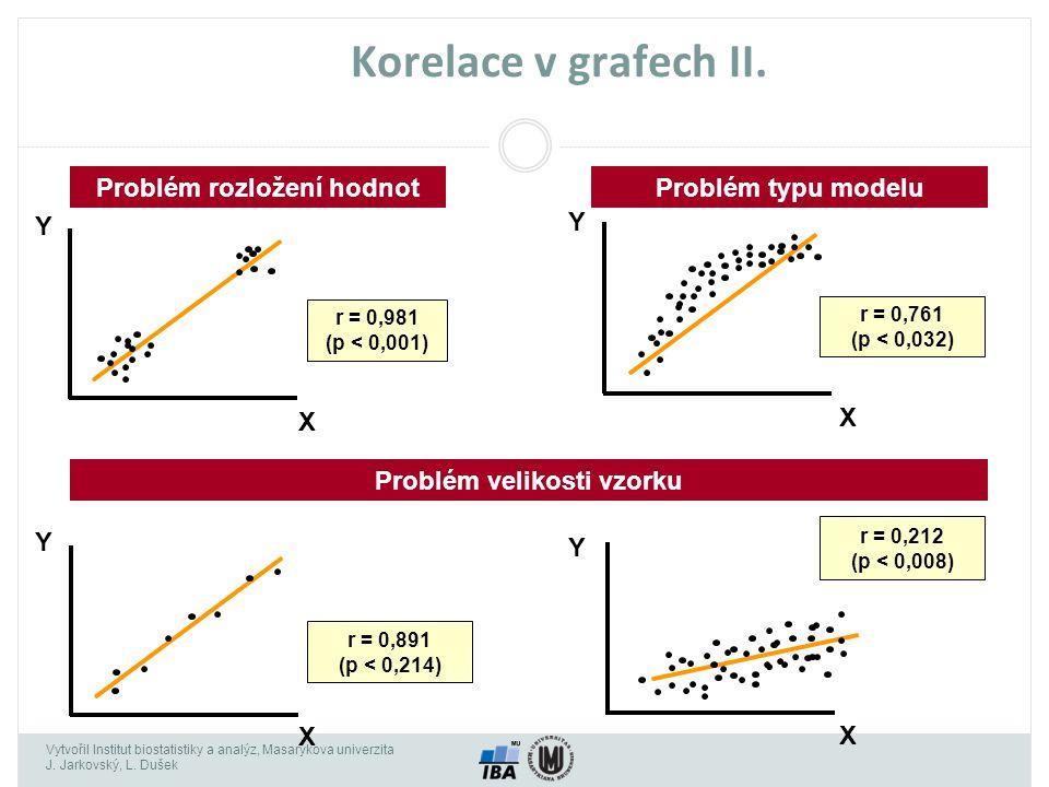 Vytvořil Institut biostatistiky a analýz, Masarykova univerzita J. Jarkovský, L. Dušek Korelace v grafech II. Problém rozložení hodnotProblém typu mod